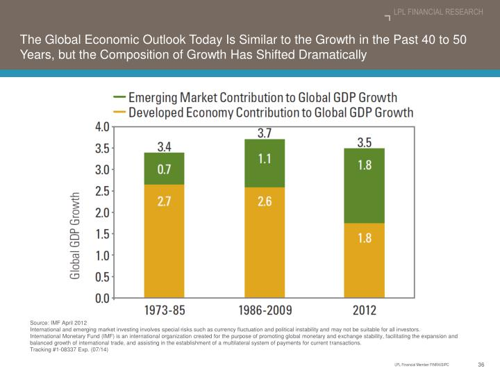 The Global Economic Outlook Today Is Similar to the Growth in the Past 40 to 50 Years, but the Composition of Growth Has Shifted Dramatically