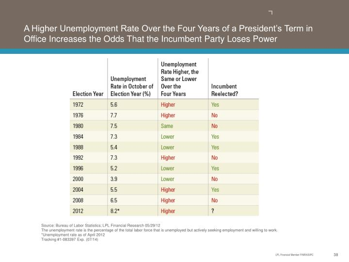 A Higher Unemployment Rate Over the Four Years of a President's Term in Office Increases the Odds That the Incumbent Party Loses Power