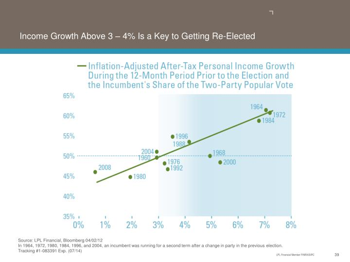 Income Growth Above 3 – 4% Is a Key to Getting Re-Elected