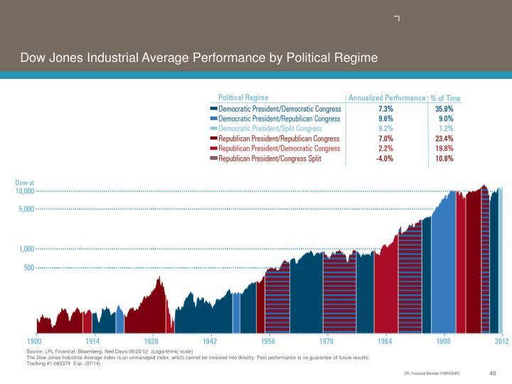 Dow Jones Industrial Average Performance by Political Regime