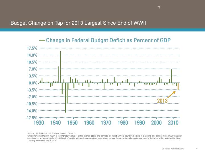 Budget Change on Tap for 2013 Largest Since End of WWII