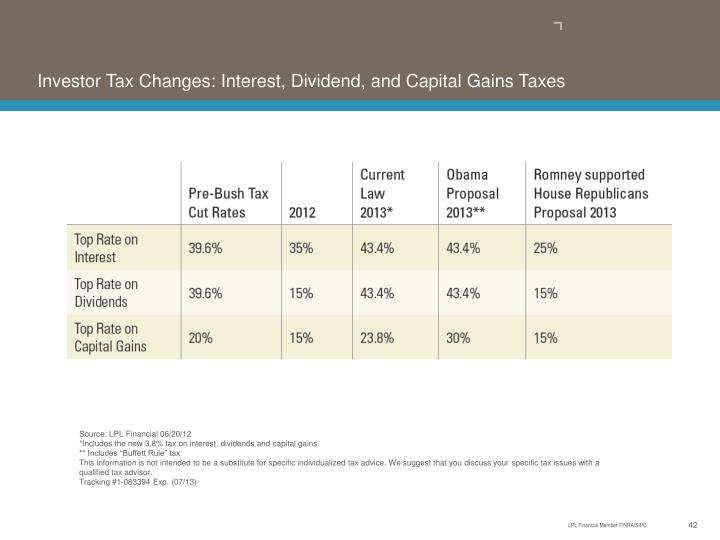 Investor Tax Changes: Interest, Dividend, and Capital Gains Taxes