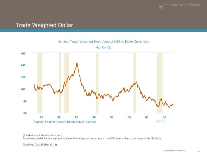 Nominal Trade-Weighted Exch Value of US$ vs Major Currencies