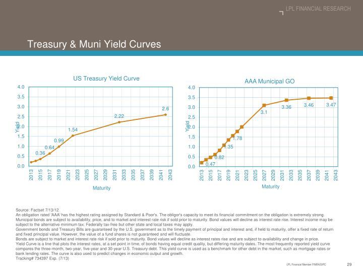 Treasury & Muni Yield Curves