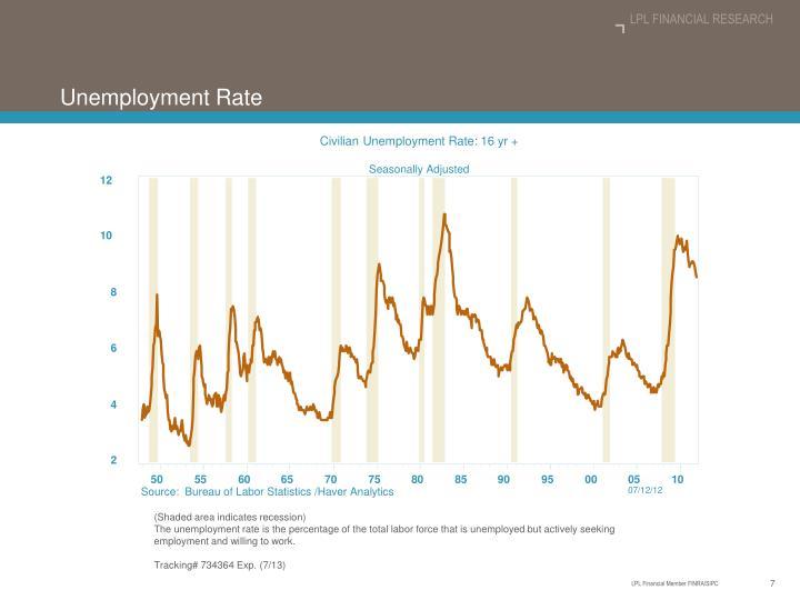 Civilian Unemployment Rate: 16 yr +