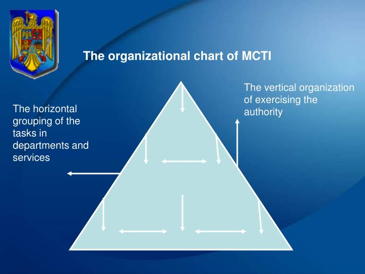 The organizational chart of MCTI