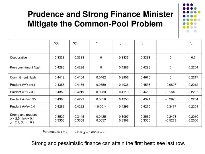 Prudence and Strong Finance Minister Mitigate the Common-Pool Problem