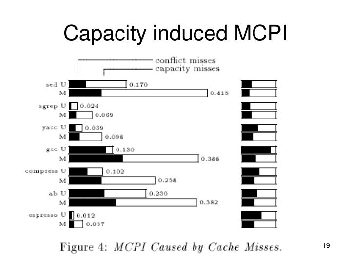 Capacity induced MCPI