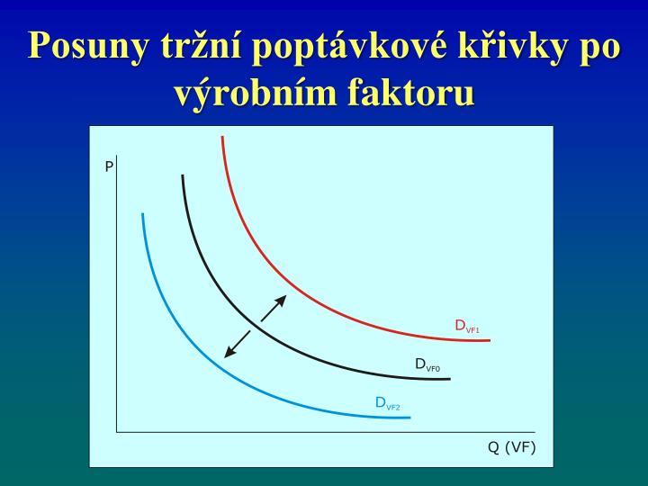 Posuny tržní poptávkové křivky po výrobním faktoru