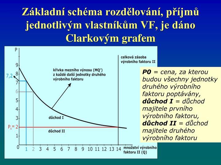 Základní schéma rozdělování, příjmů jednotlivým vlastníkům VF, je dáno Clarkovým grafem