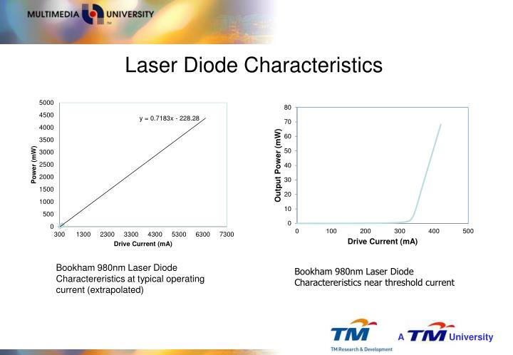 Laser Diode Characteristics