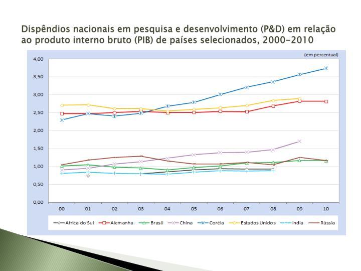 Dispêndios nacionais em pesquisa e desenvolvimento (