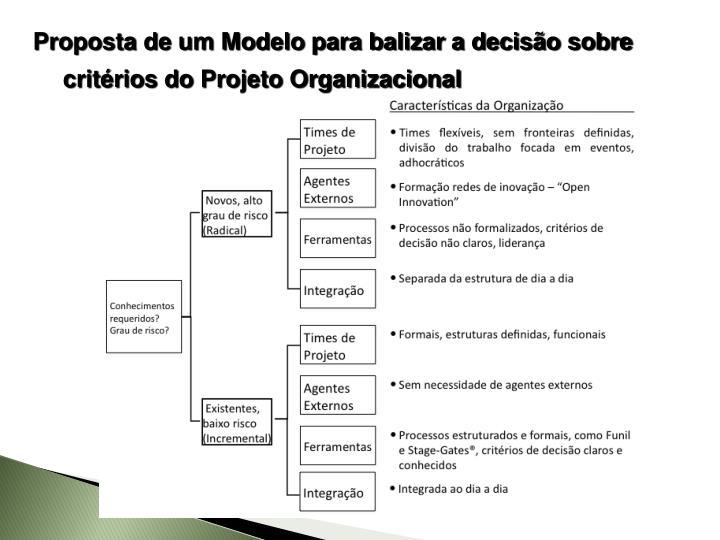 Proposta de um Modelo para balizar a decisão sobre critérios do Projeto Organizacional