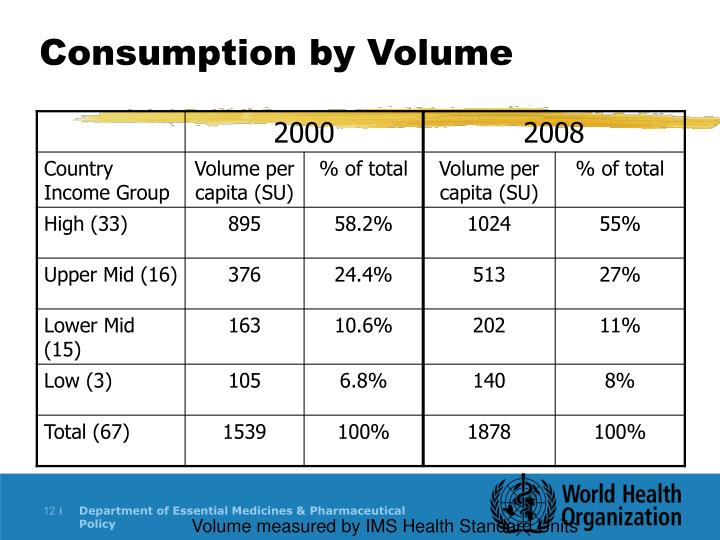 Consumption by Volume