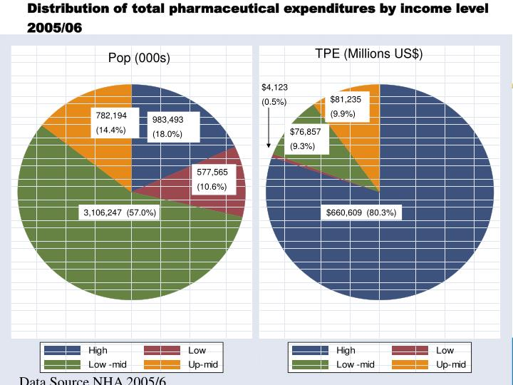 Distribution of total pharmaceutical expenditures by income level