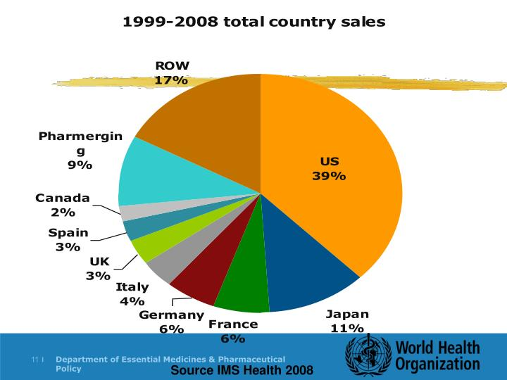 Source IMS Health 2008