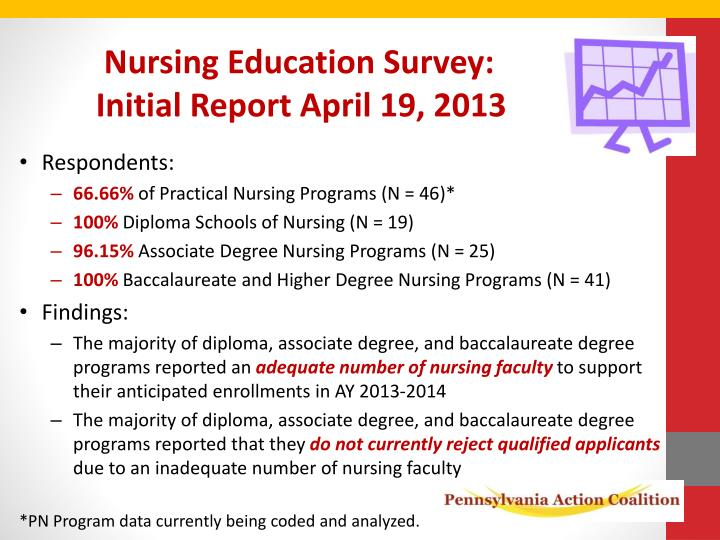 Nursing Education Survey: