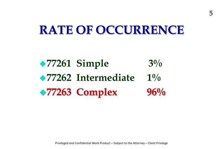 77261  Simple                3%
