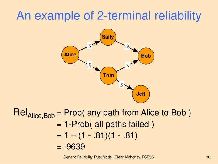 An example of 2-terminal reliability