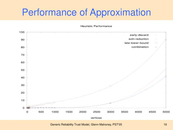 Performance of Approximation