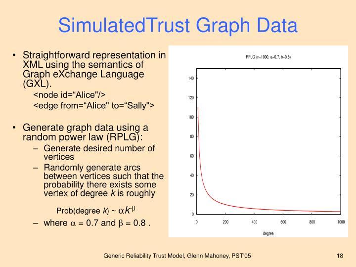 SimulatedTrust Graph Data