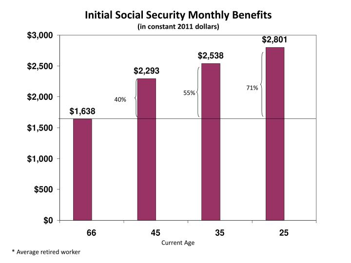 Initial Social Security Monthly Benefits