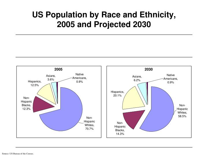 US Population by Race and Ethnicity,