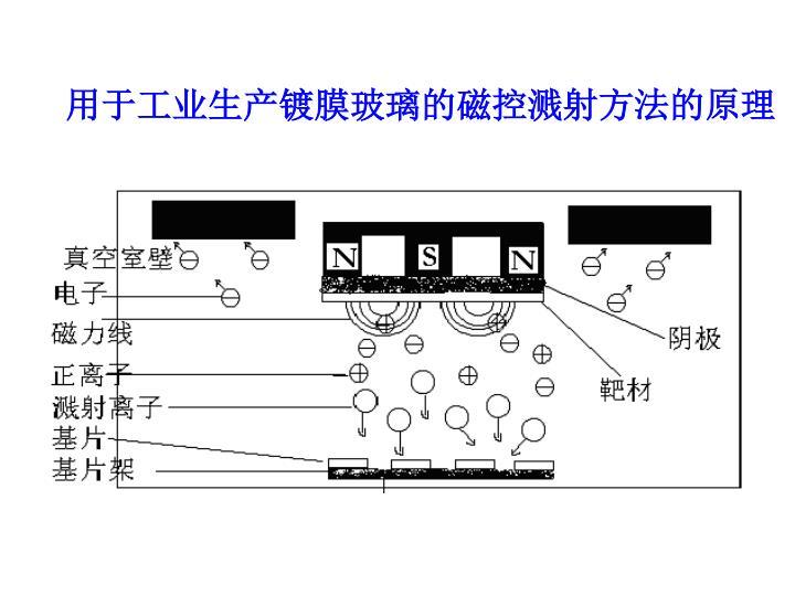 用于工业生产镀膜玻璃的磁控溅射方法的原理