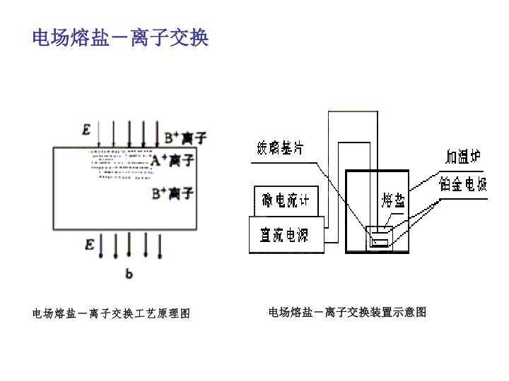 电场熔盐-离子交换