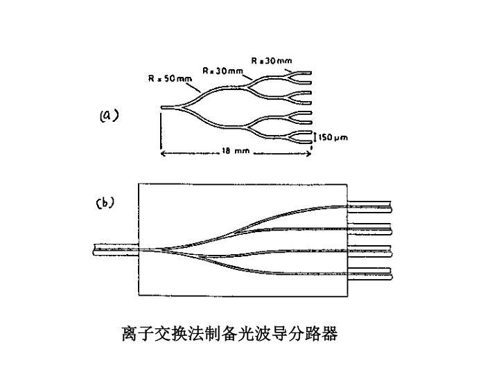离子交换法制备光波导分路器