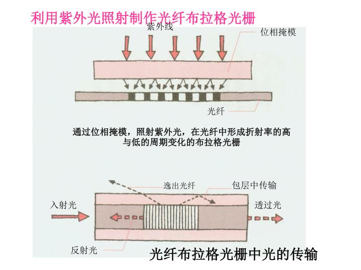 利用紫外光照射制作光纤布拉格光栅