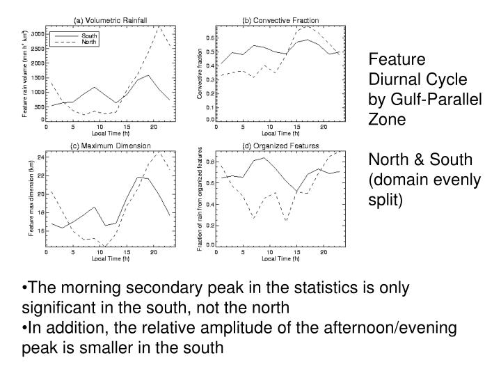 Feature Diurnal Cycle by Gulf-Parallel Zone