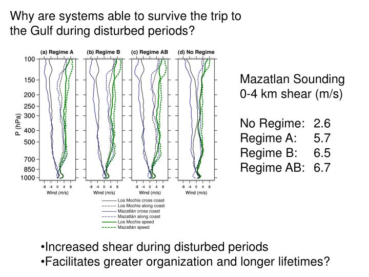 Why are systems able to survive the trip to the Gulf during disturbed periods?