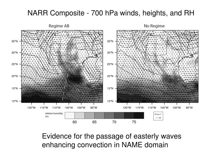 NARR Composite - 700 hPa winds, heights, and RH