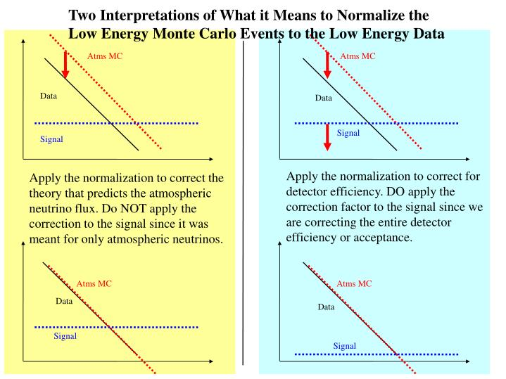 Two Interpretations of What it Means to Normalize the Low Energy Monte Carlo Events to the Low Energy Data
