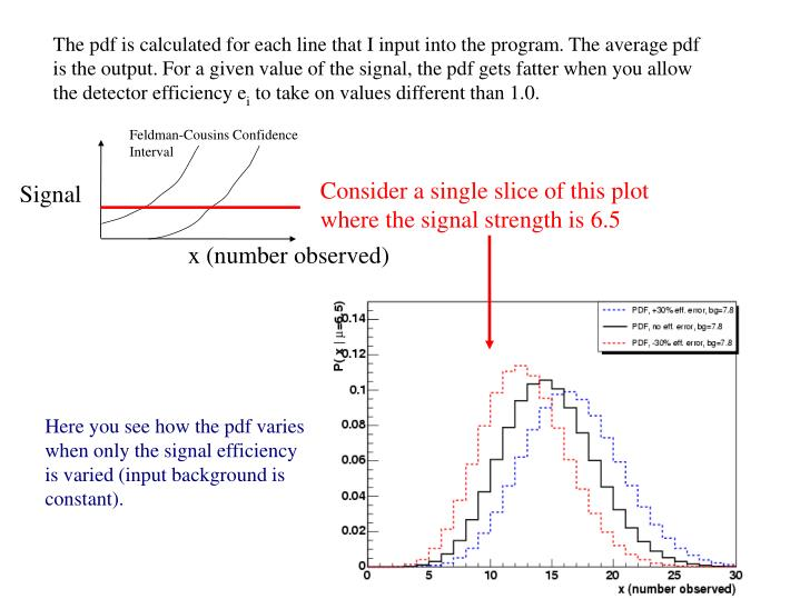 The pdf is calculated for each line that I input into the program. The average pdf is the output. For a given value of the signal, the pdf gets fatter when you allow the detector efficiency e