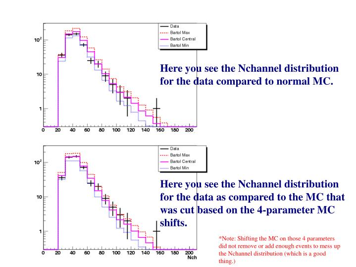 Here you see the Nchannel distribution for the data compared to normal MC.