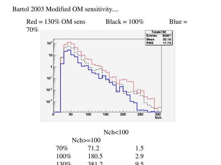 Bartol 2003 Modified OM sensitivity....