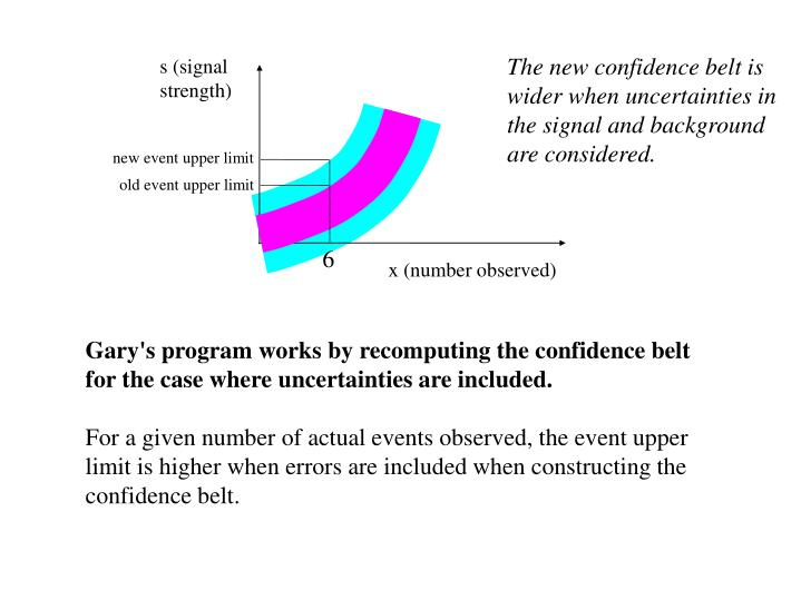 The new confidence belt is wider when uncertainties in the signal and background are considered.