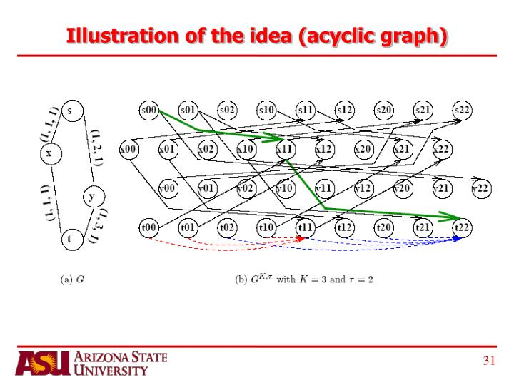 Illustration of the idea (acyclic graph)