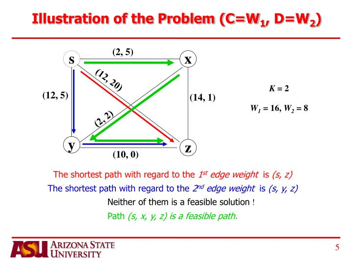 Illustration of the Problem (C=W