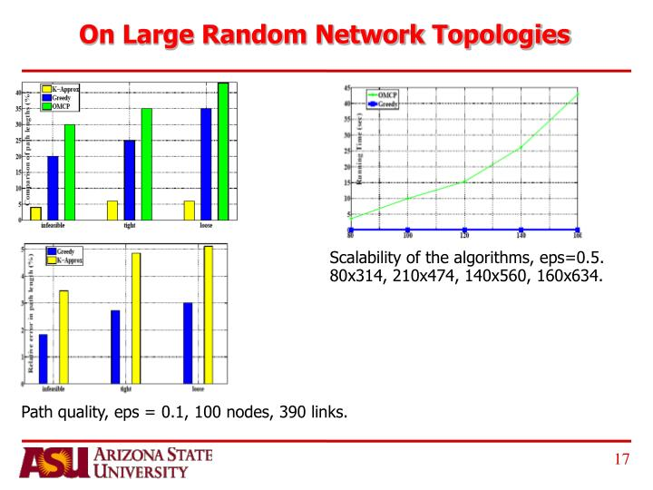 On Large Random Network Topologies
