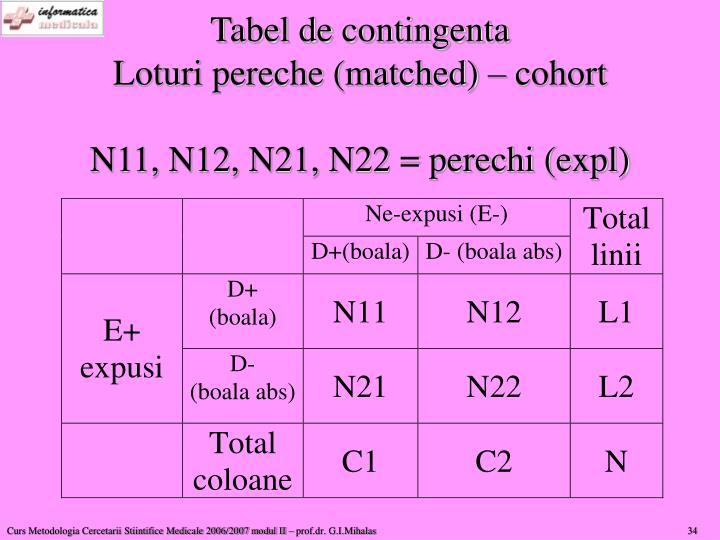 Tabel de contingenta
