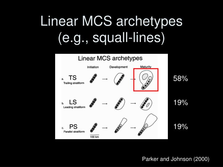 Linear MCS archetypes