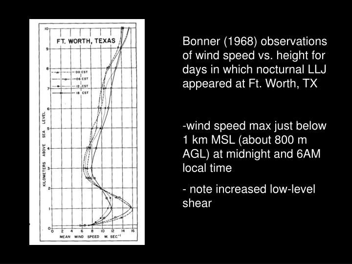 Bonner (1968) observations of wind speed vs. height for days in which nocturnal LLJ appeared at Ft. Worth, TX