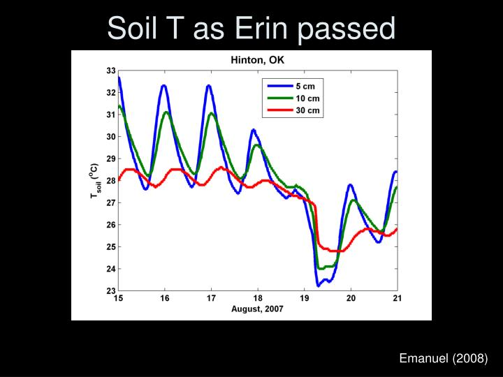 Soil T as Erin passed