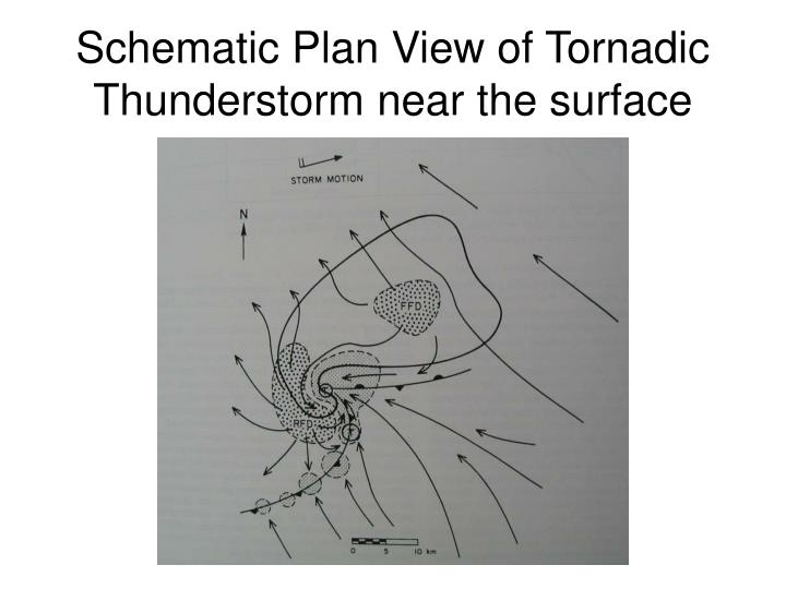 Schematic Plan View of Tornadic Thunderstorm near the surface