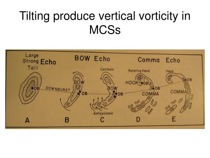 Tilting produce vertical vorticity in MCSs