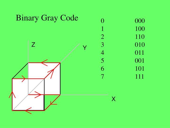 Binary Gray Code