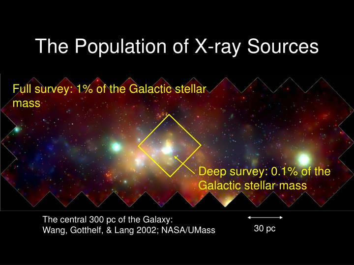 The Population of X-ray Sources